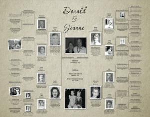 Couples Family Tree